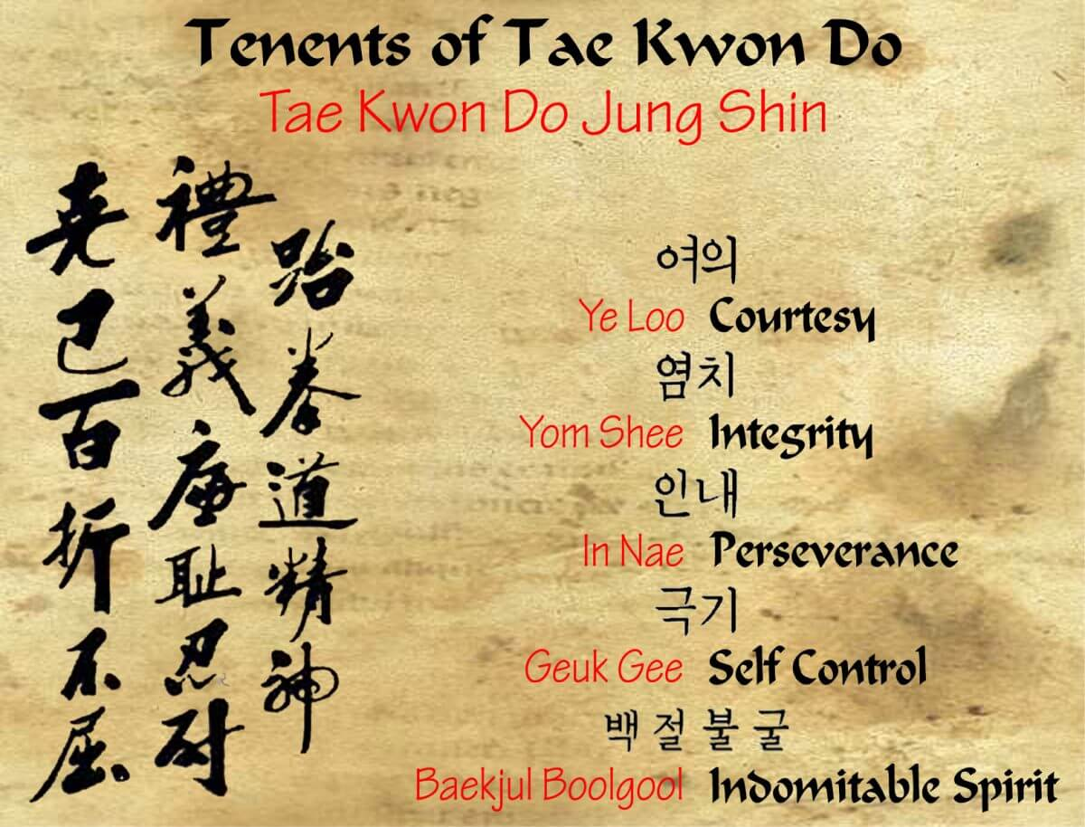 Tenents of Taekwondo